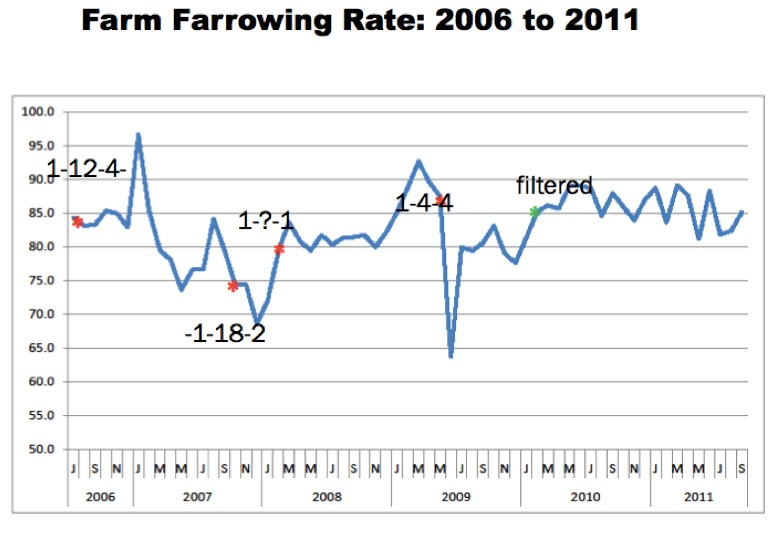 Farrowing rate on sow herd before and after installing virus filters